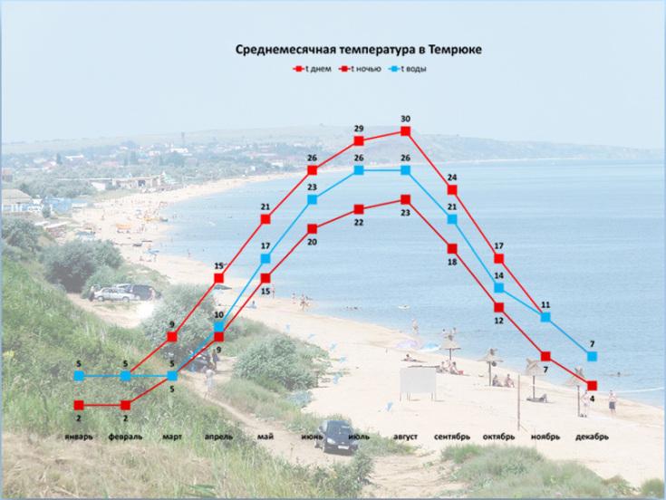 Отдых на Азовском море Темрюк
