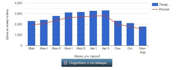Лазаревское море отдых цены